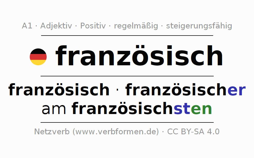 Deklination | französisch | Alle Formen, Steigerung, Tabellen und ...