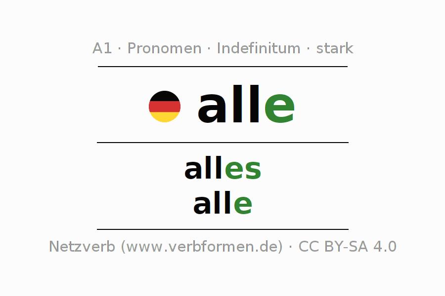 Deklination Pronomen Alle Alle Formen Plural Regeln Sprachausgabe