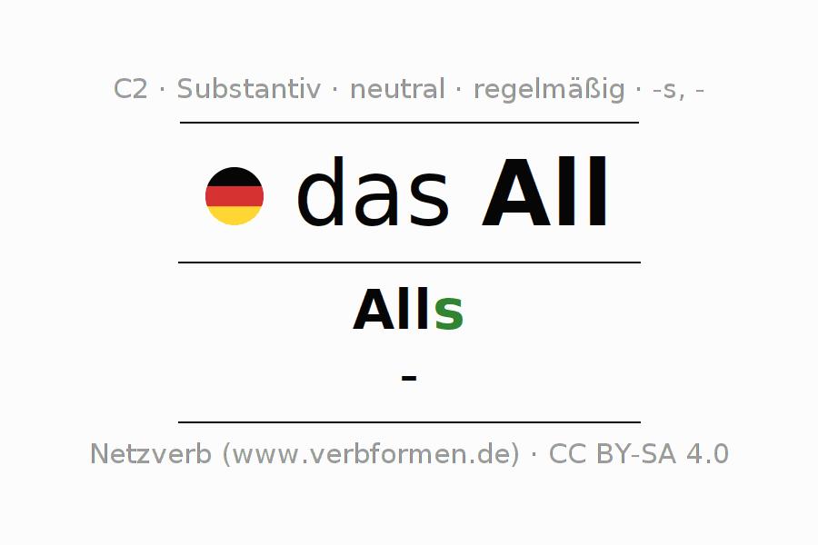 Großzügig Substantiv Klauseln Arbeitsblatt Galerie - Arbeitsblätter ...