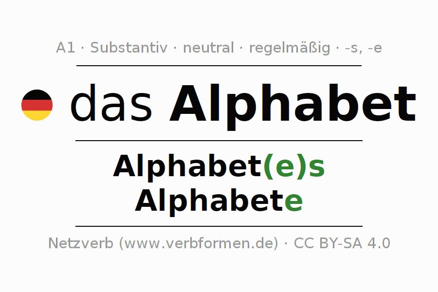 Deklination Alphabet | Alle Formen, Plural, Regeln, Sprachausgabe