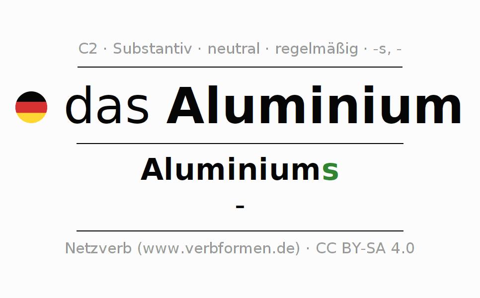 Charmant Abstrakte Substantive Arbeitsblatt Klasse 7 Ideen - Mathe ...