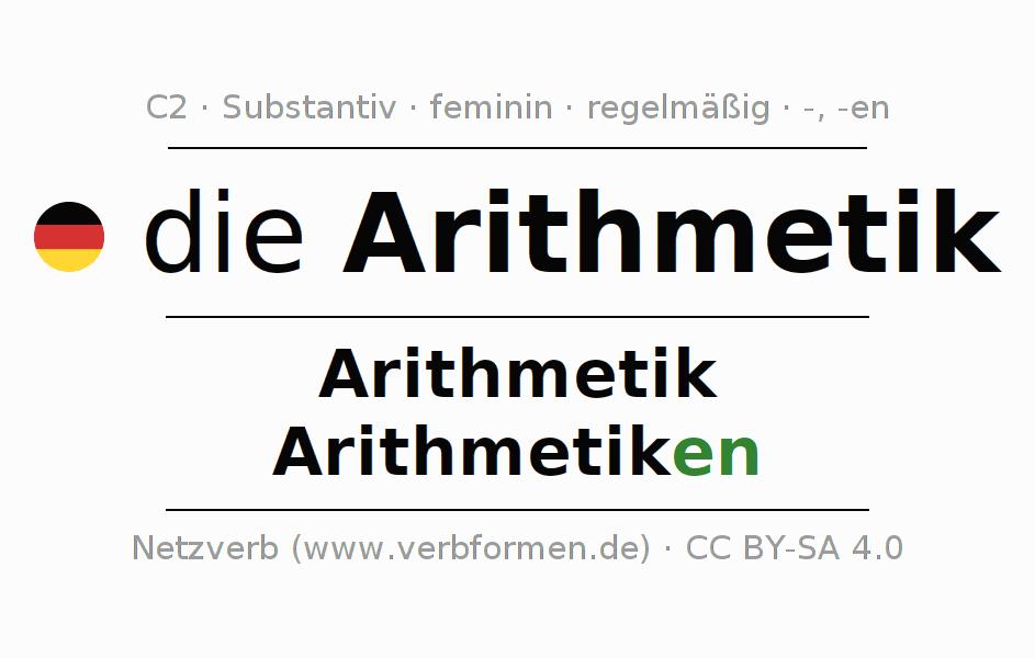 Berühmt Arithmetik Arbeitsblatt Generator Zeitgenössisch - Mathe ...