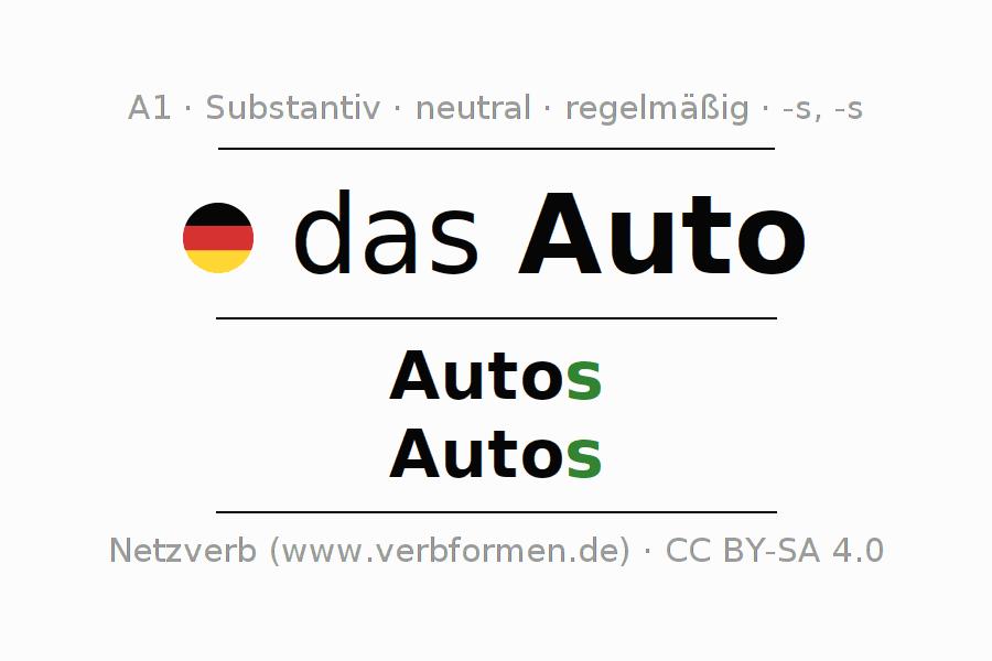 Deklination Auto | Alle Formen, Plural, Regeln, Sprachausgabe