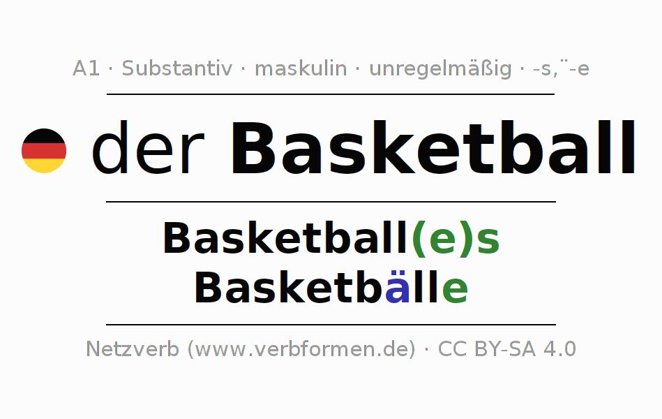 Magnificent Gerund Arbeitsblatt Mittelschule Photos - Kindergarten ...