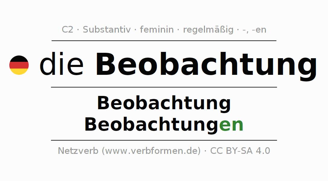 Großartig Beobachtung Arbeitsblatt Galerie - Super Lehrer ...