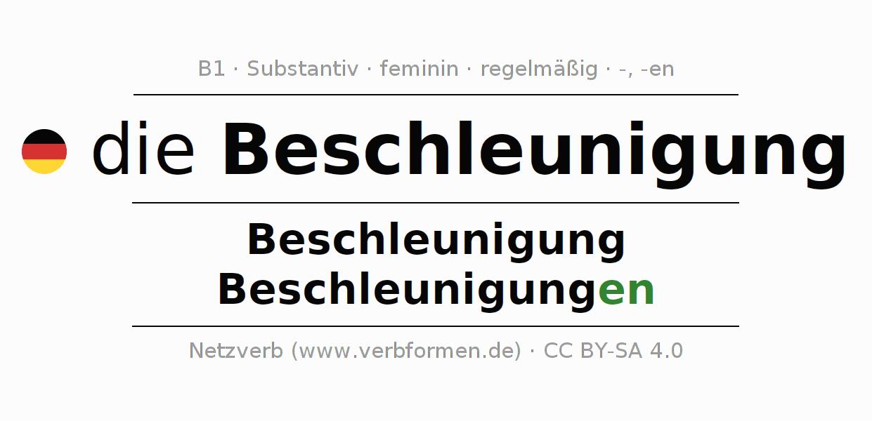 Charmant Beschleunigung Der Praxis Probleme Arbeitsblatt Mit ...