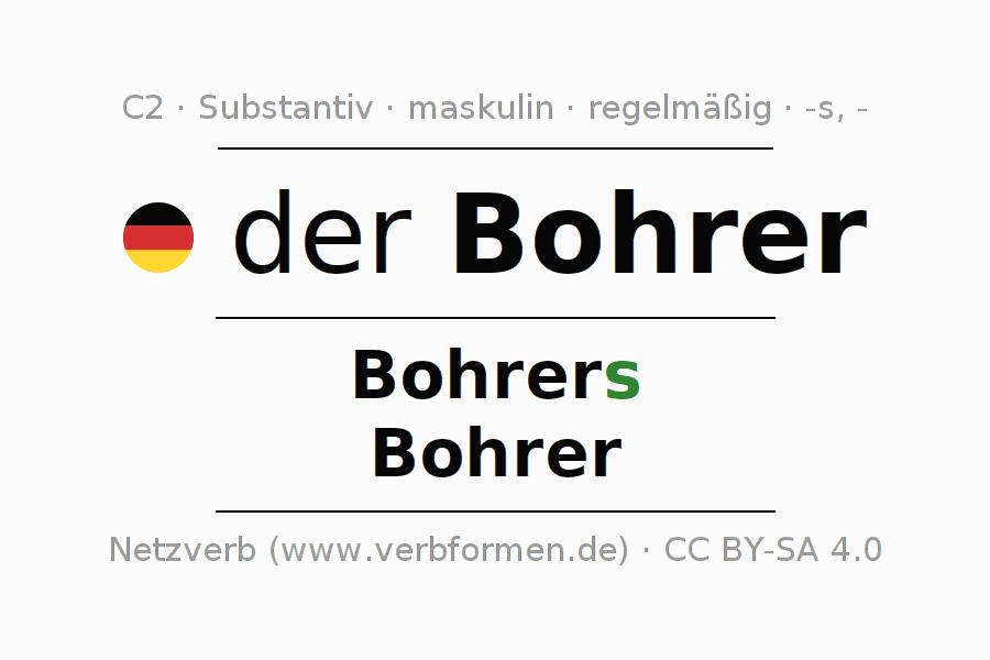 Ausgezeichnet Gemeinsamer Und Eigenname Arbeitsblatt Bilder ...