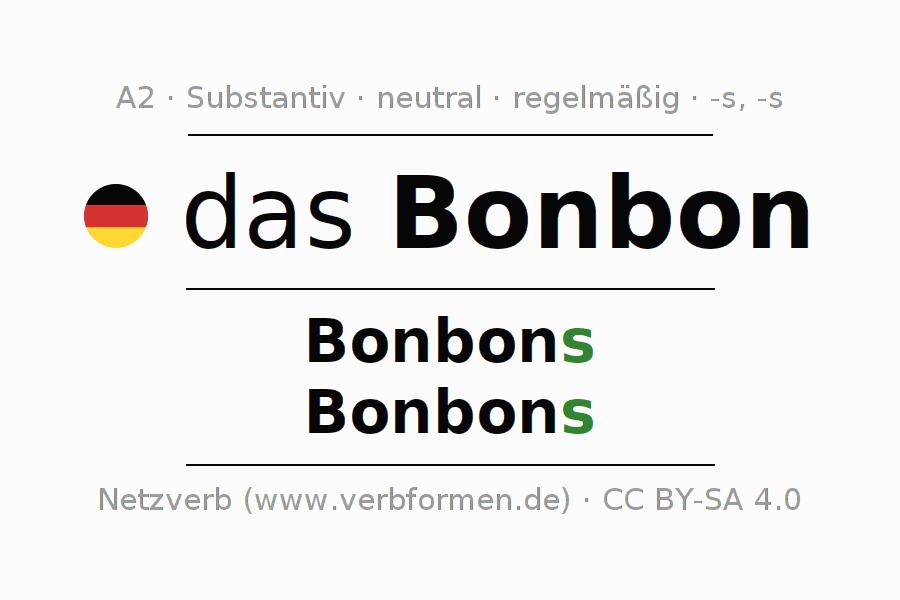 Deklination | Bonbon | Alle Formen, Plural, Regeln und Downloads