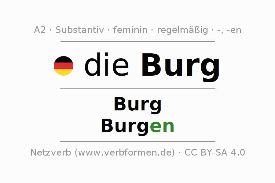 Wunderbar Singular Und Plural Substantive Arbeitsblatt Galerie ...