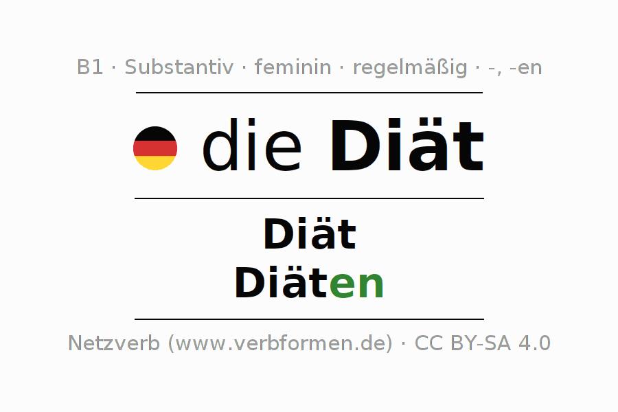 Deklination | Diät | Alle Formen, Plural, Regeln und Downloads
