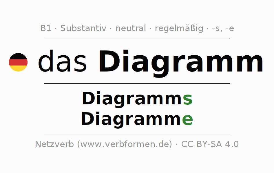 Deklination Diagramm | Alle Formen, Plural, Regeln, Sprachausgabe
