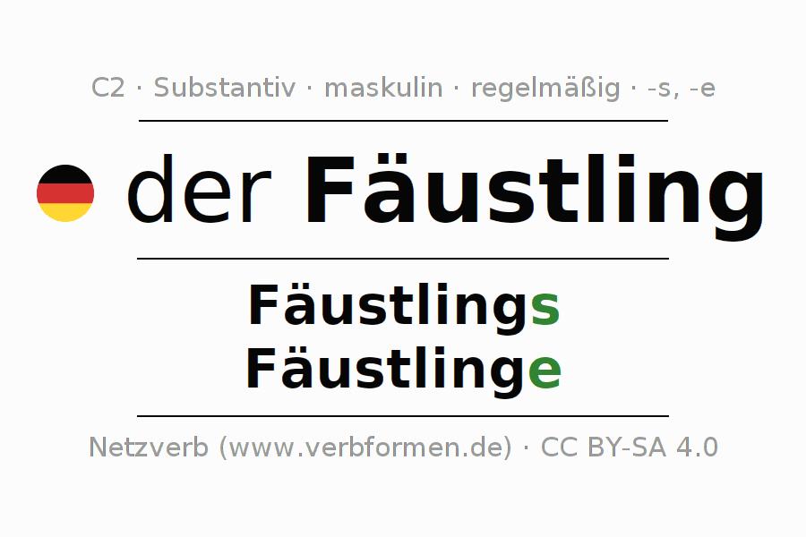Deklination Fäustling | Alle Formen, Plural, Regeln, Sprachausgabe