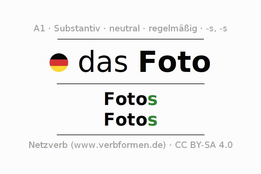 Charmant Plurale Arbeitsblatt Fotos - Arbeitsblätter für ...