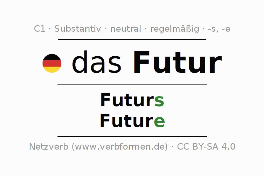 Deklination | Futur | Alle Formen, Plural, Regeln und Downloads
