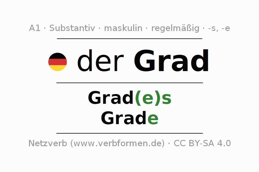 Beste Plurale Arbeitsblatt Grad 4 Fotos - Arbeitsblatt Schule ...