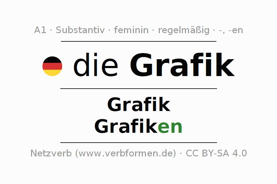 Deklination Grafik | Alle Formen, Plural, Regeln, Sprachausgabe