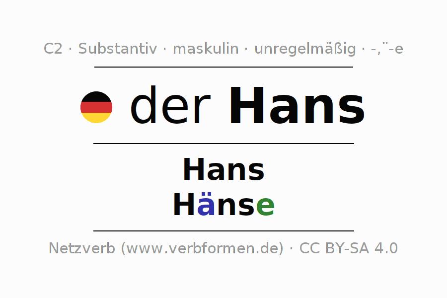 Deklination | Hans | Alle Formen, Plural, Regeln und Downloads