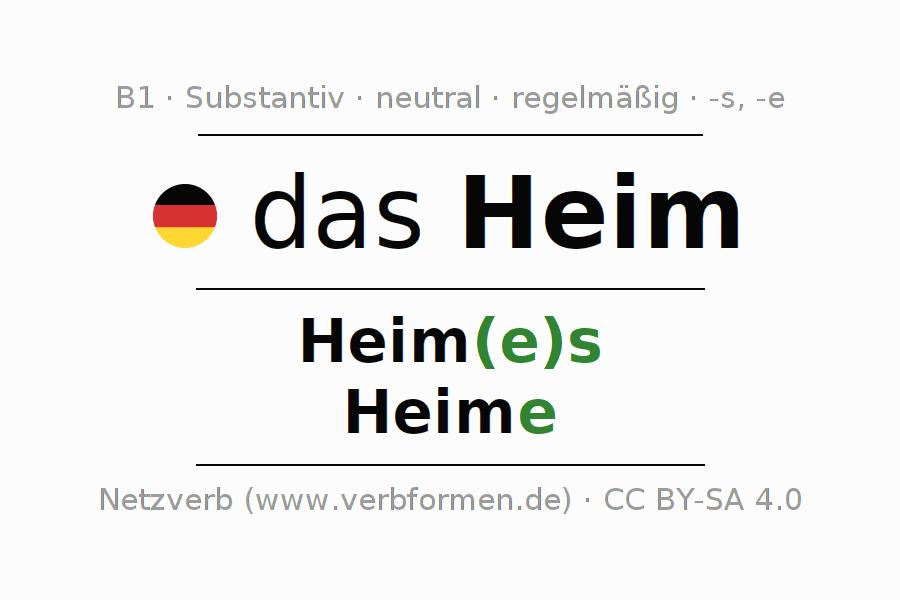 Deklination | Heim | Alle Formen, Plural, Regeln und Downloads