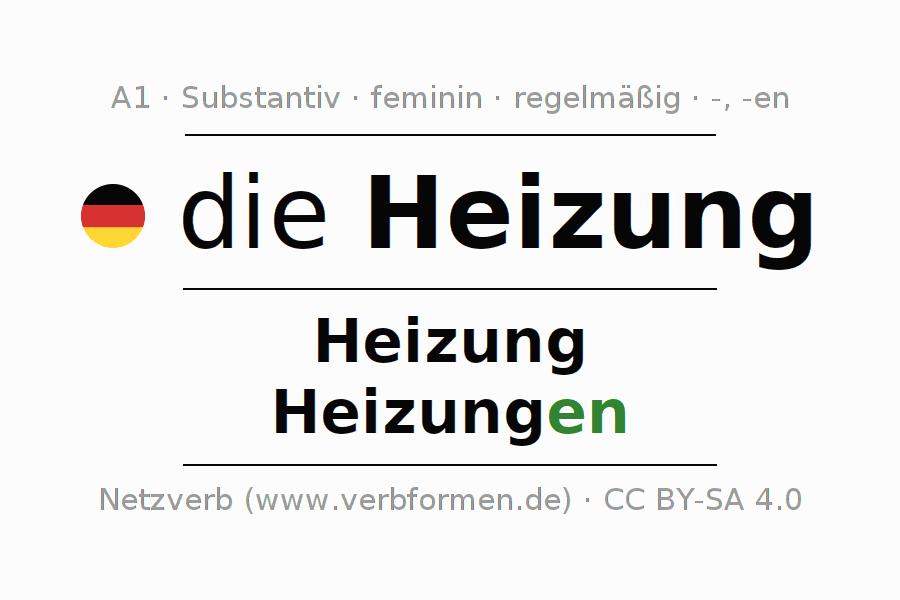 Awesome Arbeitsblatt Heizund Kühlkurven Adornment - Kindergarten ...
