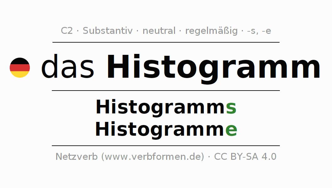 Ziemlich Histogramm Arbeitsblatt Fotos - Super Lehrer Arbeitsblätter ...