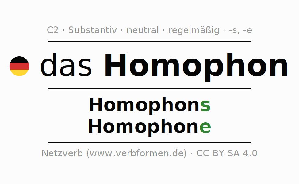 Deklination | Homophon | Alle Formen, Plural, Regeln und Downloads