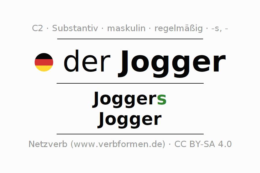 Deklination | Jogger | Alle Formen, Plural, Regeln und Downloads