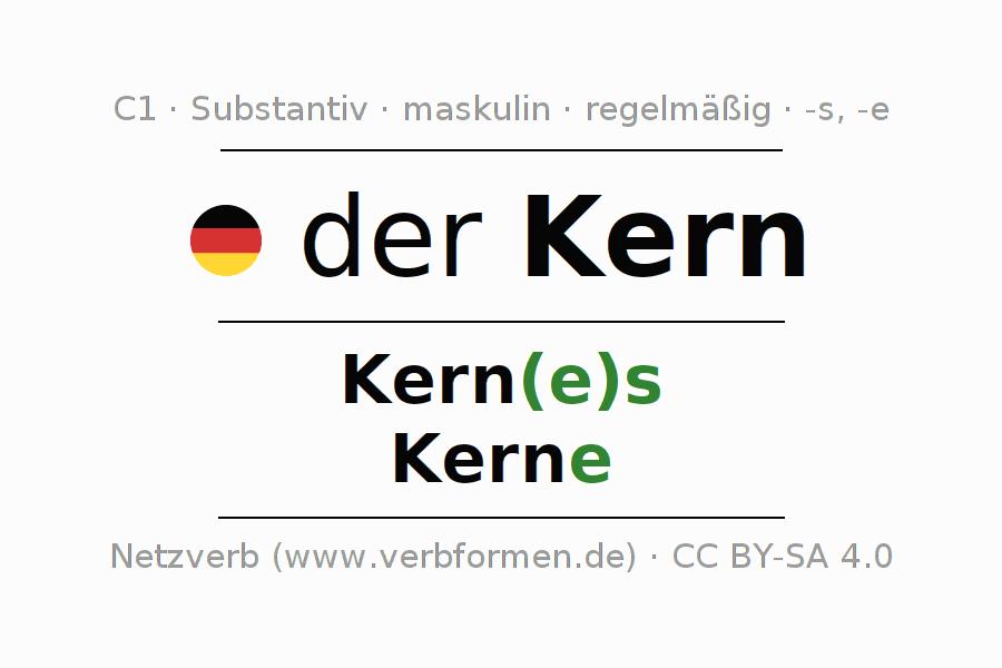 Deklination | Kern | Alle Formen, Plural, Regeln und Downloads