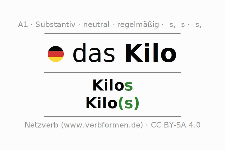 Deklination | Kilo | Alle Formen, Plural, Regeln und Downloads