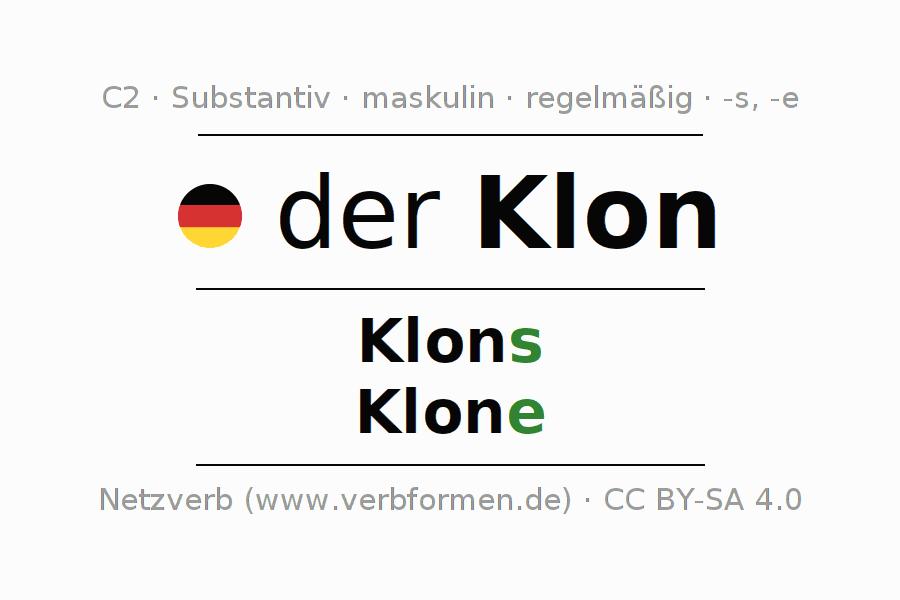 Deklination | Klon | Alle Formen, Plural, Regeln und Downloads
