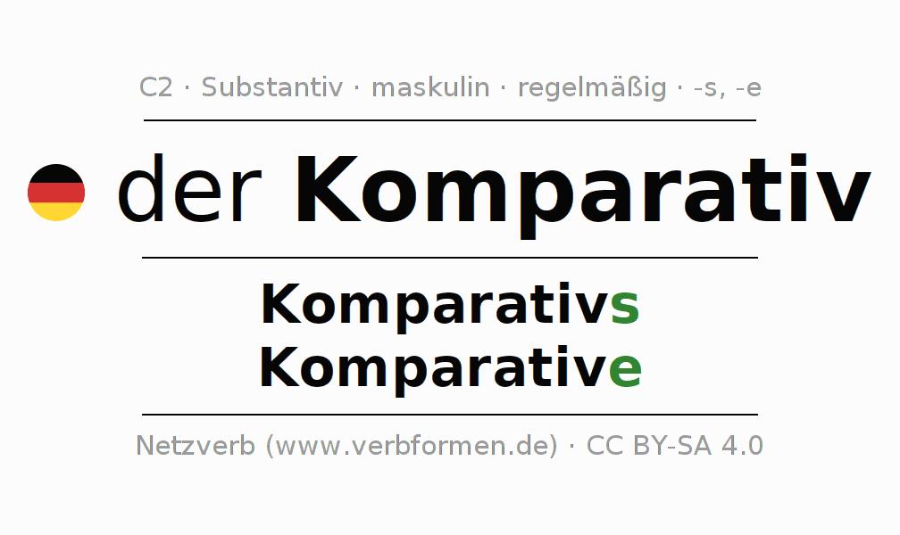 Deklination Komparativ | Alle Formen, Plural, Regeln, Sprachausgabe