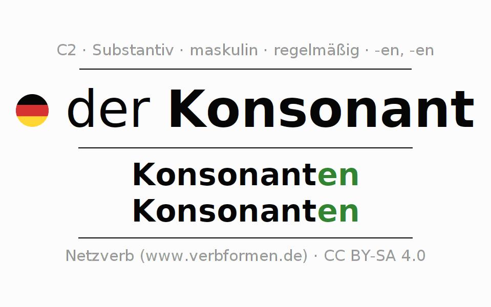 Großzügig Arbeitsblatt Auf Konsonanten Mischungen Zeitgenössisch ...