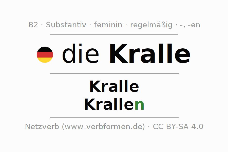 Deklination | Kralle | Alle Formen, Plural, Regeln und Downloads