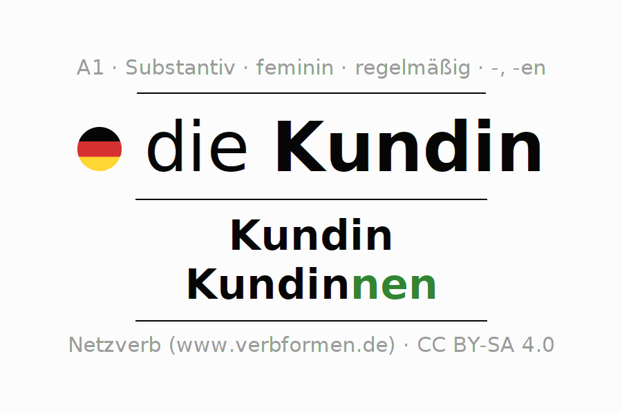 Deklination | Kundin | Alle Formen, Plural, Regeln und Downloads