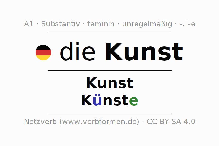 Fantastisch Sprache Kunst Einer Tabelle Der Ersten Klasse Bilder ...