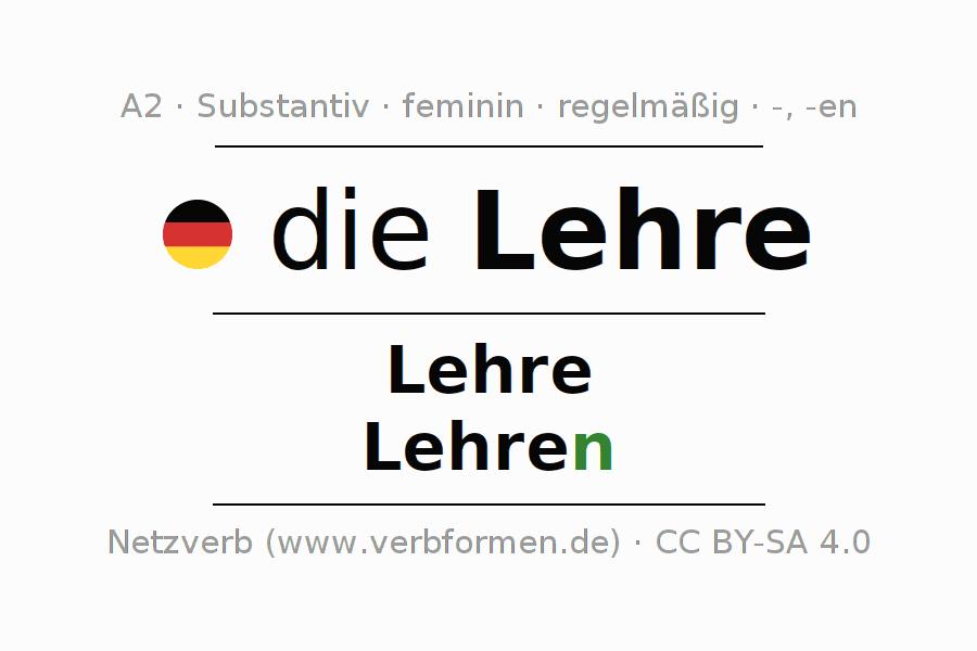 Ausgezeichnet Identifizieren Die Adjektive Arbeitsblatt Galerie ...