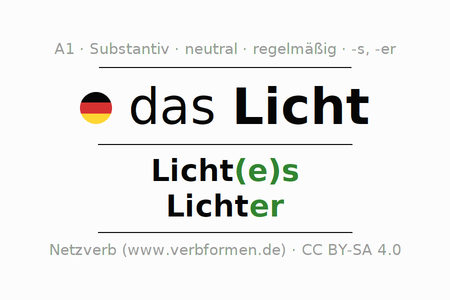 Beste Kollektiv Substantive Arbeitsblatt Klasse 5 Ideen - Super ...