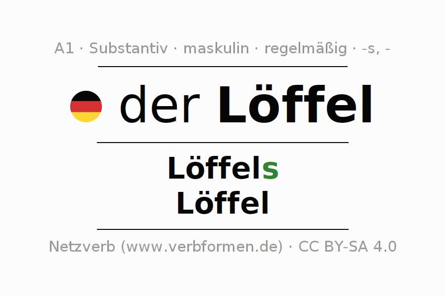 Deklination | Löffel | Alle Formen, Plural, Regeln und Downloads