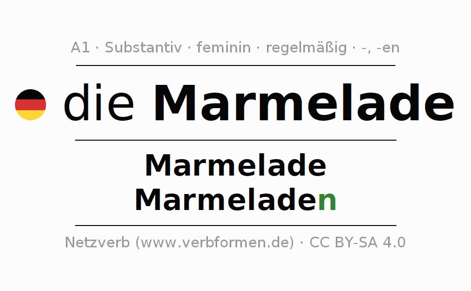 Tolle Substantive Im Singular Und Plural Substantive Arbeitsblatt ...