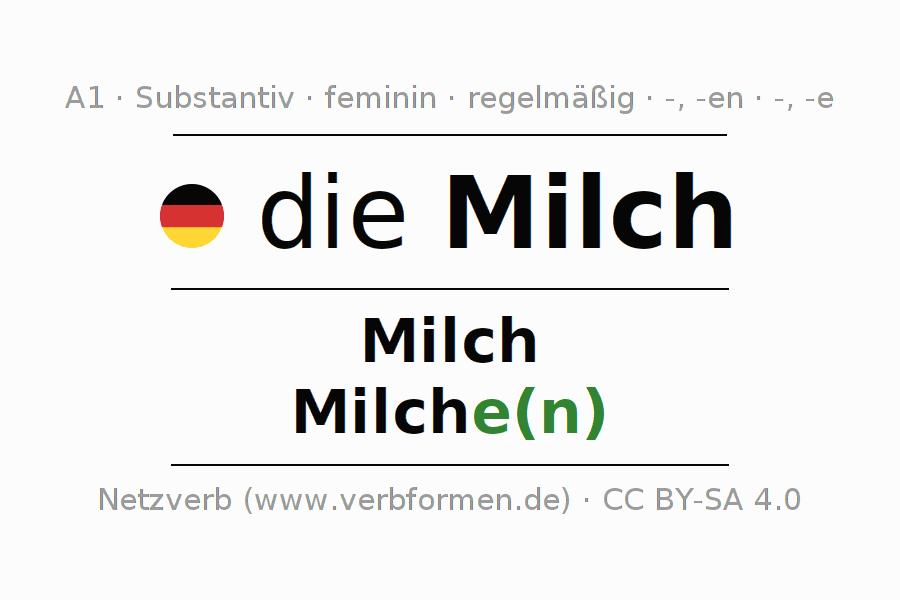 Schön Moderne Wunder Arbeitsblatt Antworten Zeitgenössisch - Super ...