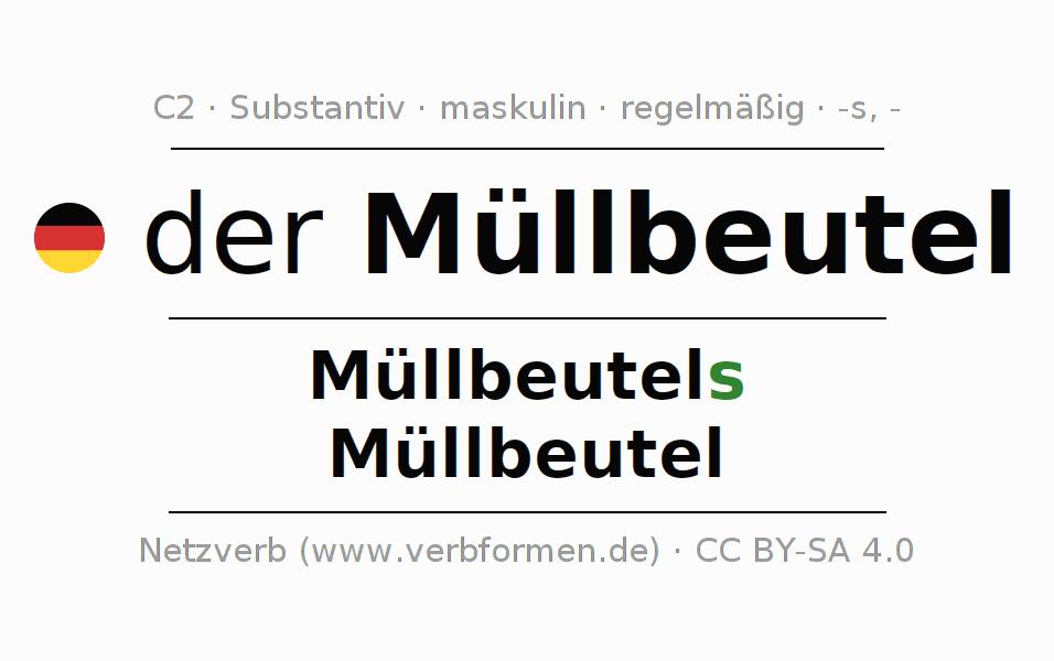 40df6a9c7e Deklination Müllbeutel | Alle Formen, Plural, Regeln, Sprachausgabe