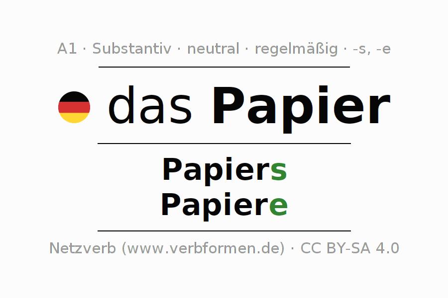Deklination | Papier | Alle Formen, Plural, Regeln und Downloads