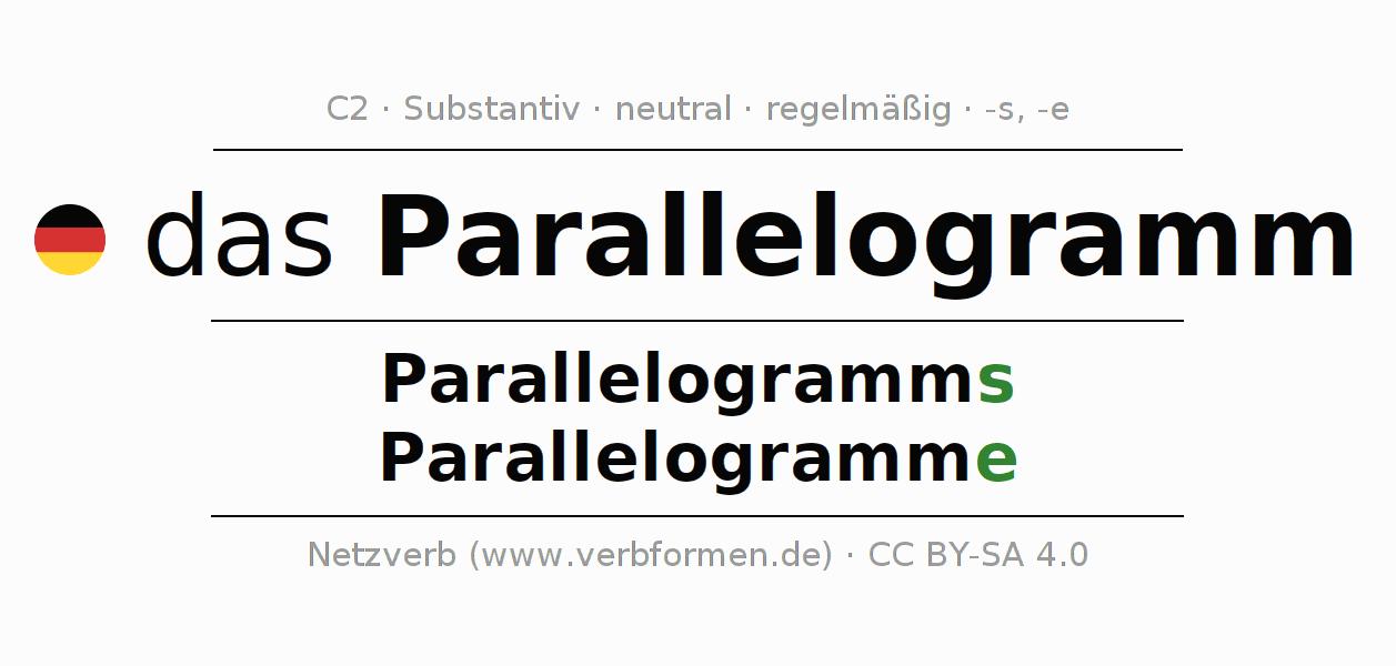 Atemberaubend Eigenschaften Von Parallelogrammen Arbeitsblatt ...