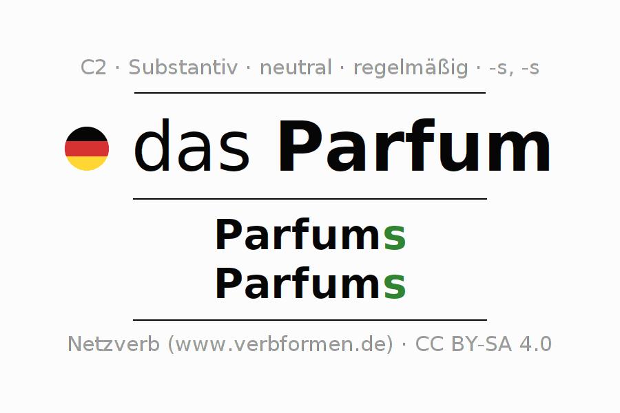 Deklination Parfum | Alle Formen, Plural, Regeln, Sprachausgabe