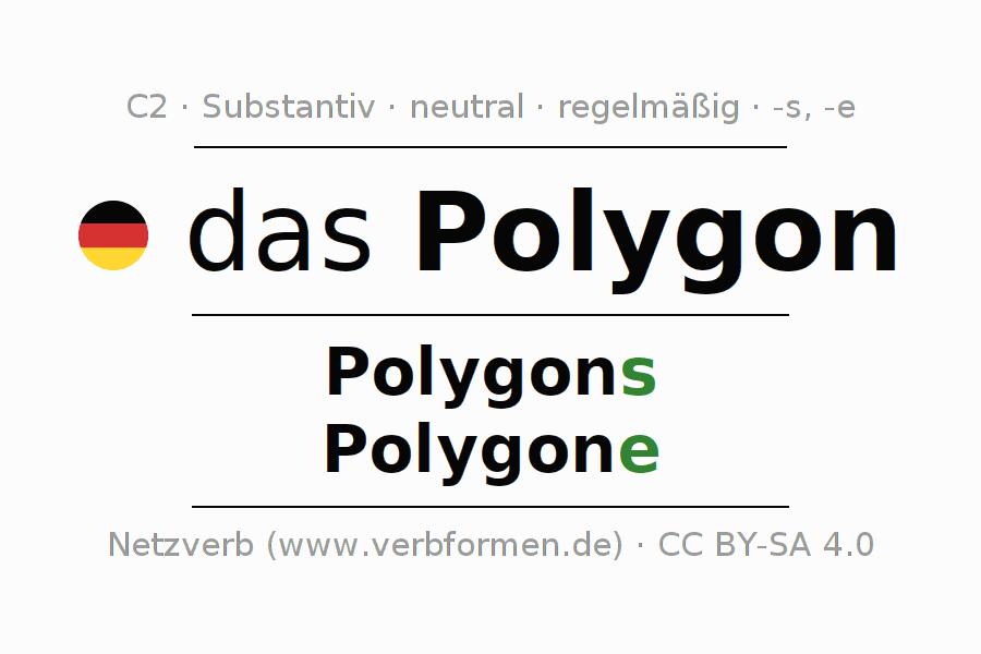 Deklination | Polygon | Alle Formen, Plural, Regeln und Downloads