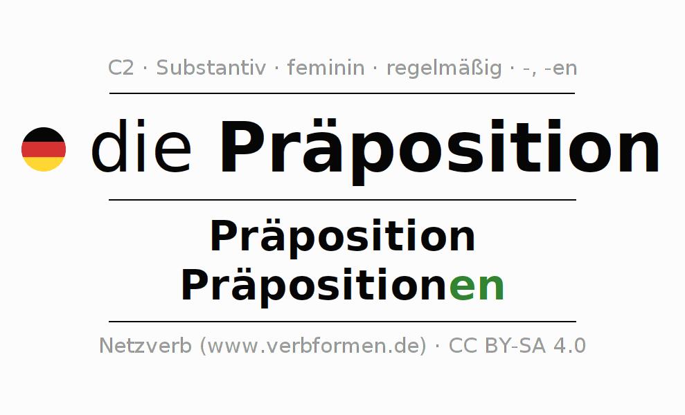 Deklination | Präposition | Alle Formen, Plural, Regeln und Downloads