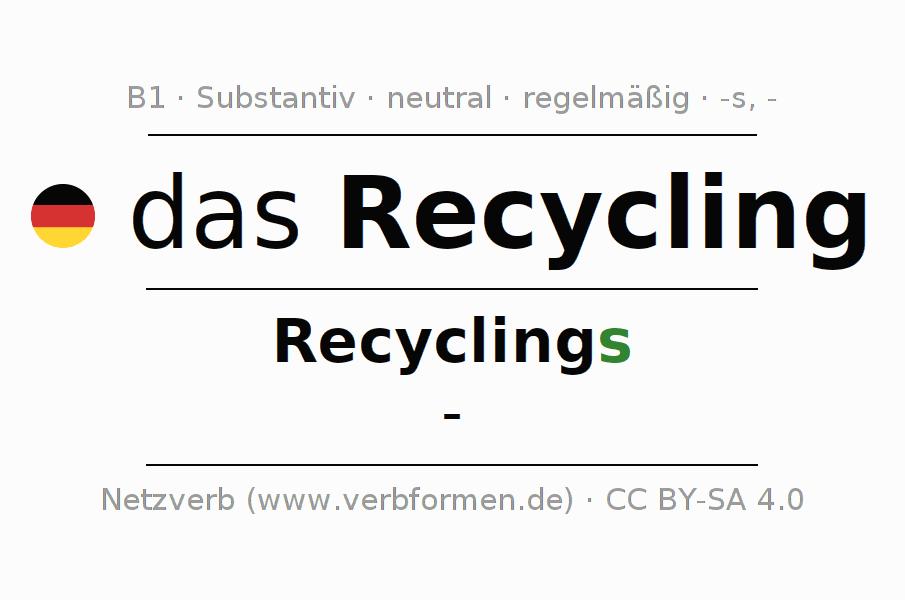 Deklination Recycling | Alle Formen, Plural, Regeln, Sprachausgabe
