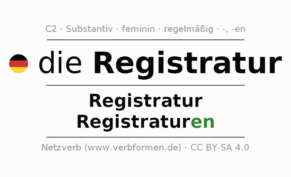 Deklination | Registratur | Alle Formen, Plural, Regeln und Downloads