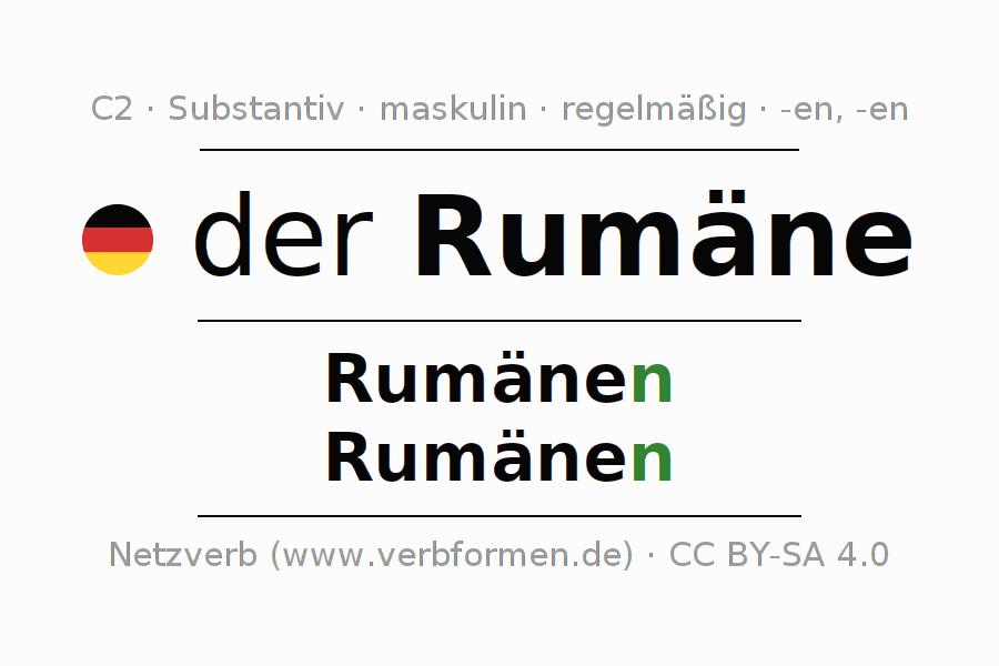 9e214e4e06 Deklination Rumäne | Alle Formen, Plural, Regeln, Sprachausgabe