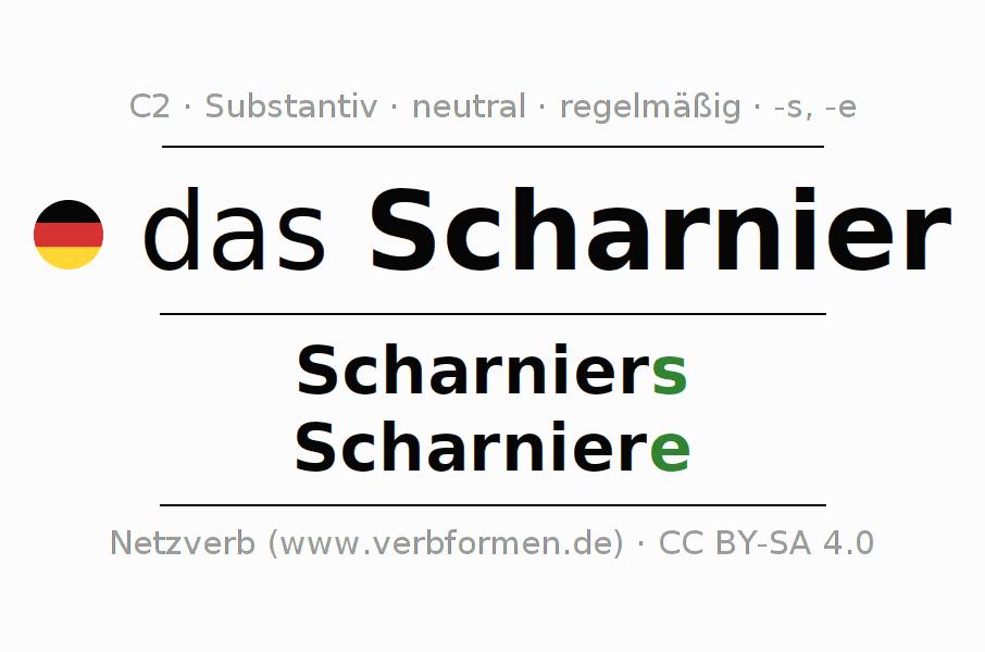 Deklination | Scharnier | Alle Formen, Plural, Regeln und Downloads