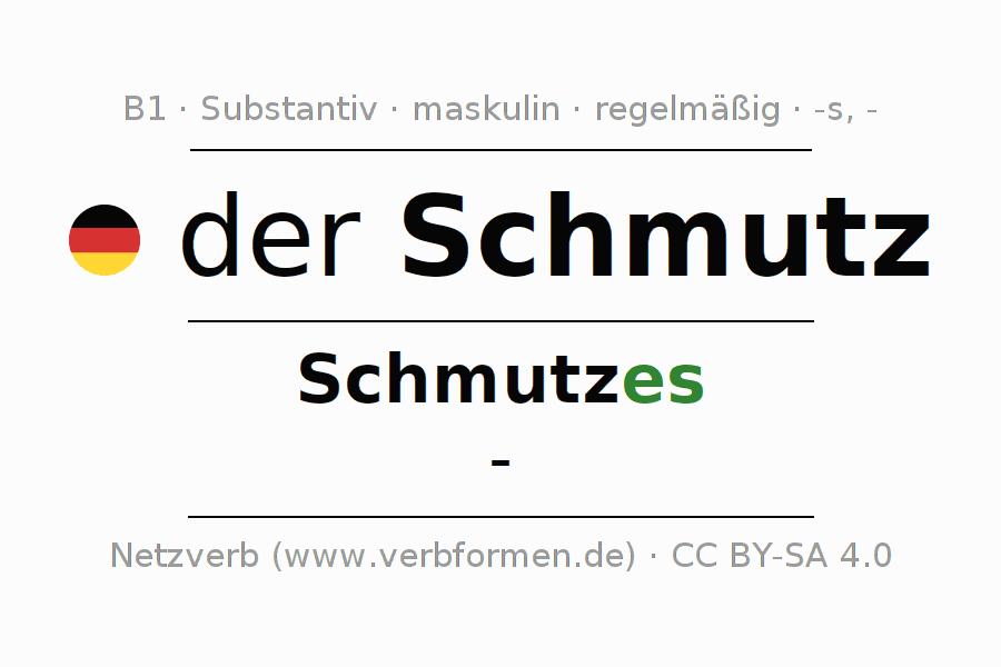 Deklination Schmutz | Alle Formen, Plural, Regeln, Sprachausgabe